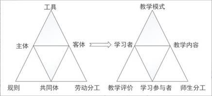 王晶莹 单俊豪 郑永和:中美STEM课程案例的比较研究